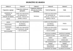 Freguesias do Município de Anadia