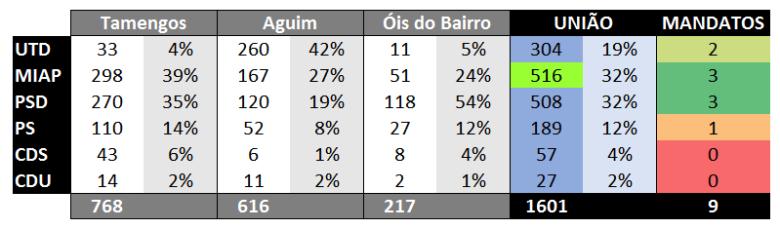 resultados_detalhados