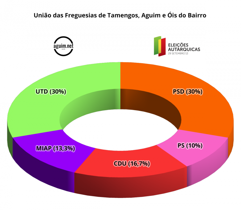 sondagem2013_uftaob