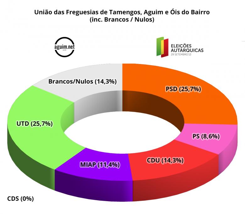 sondagem2013_uftaob_bn